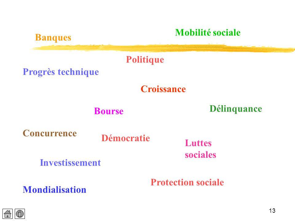 Mobilité sociale Banques. Politique. Progrès technique. Croissance. Délinquance. Bourse. Concurrence.