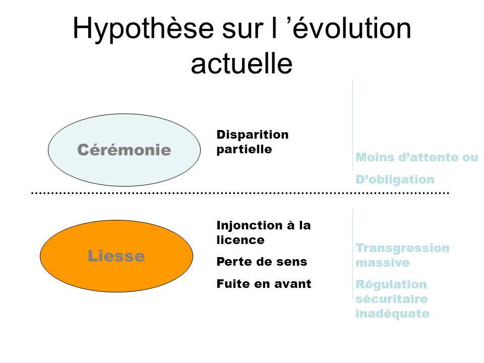 Hypothèse sur l 'évolution actuelle