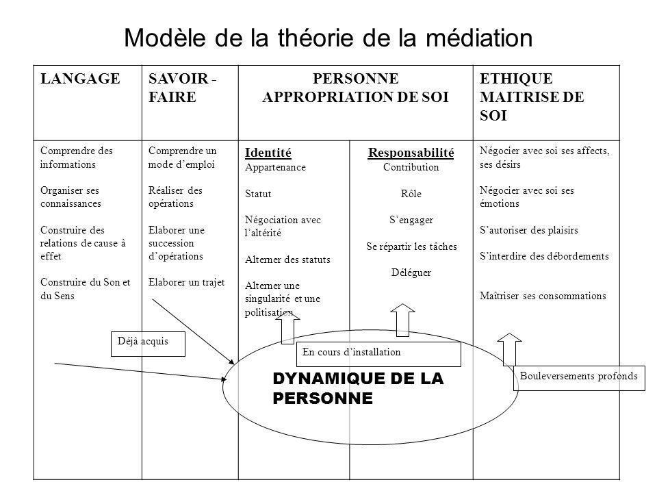 Modèle de la théorie de la médiation
