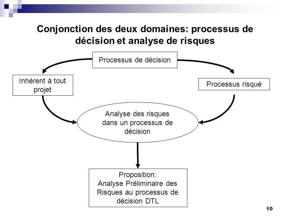 Conjonction des deux domaines: processus de décision et analyse de risques