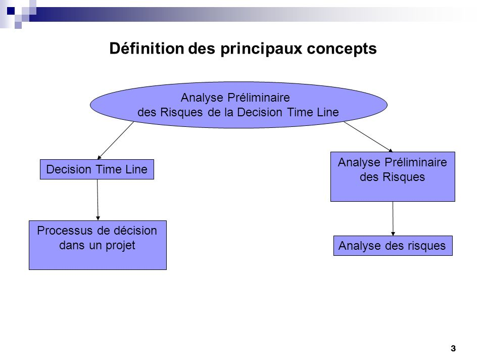 Définition des principaux concepts