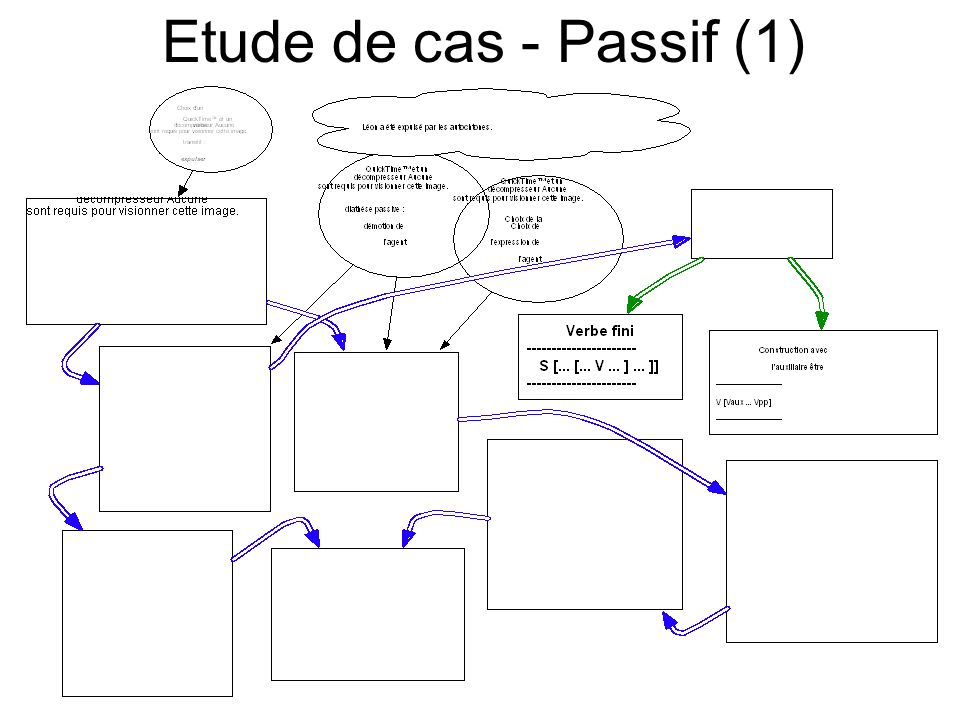 Etude de cas - Passif (1)