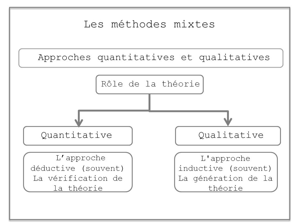 Les méthodes mixtes Approches quantitatives et qualitatives