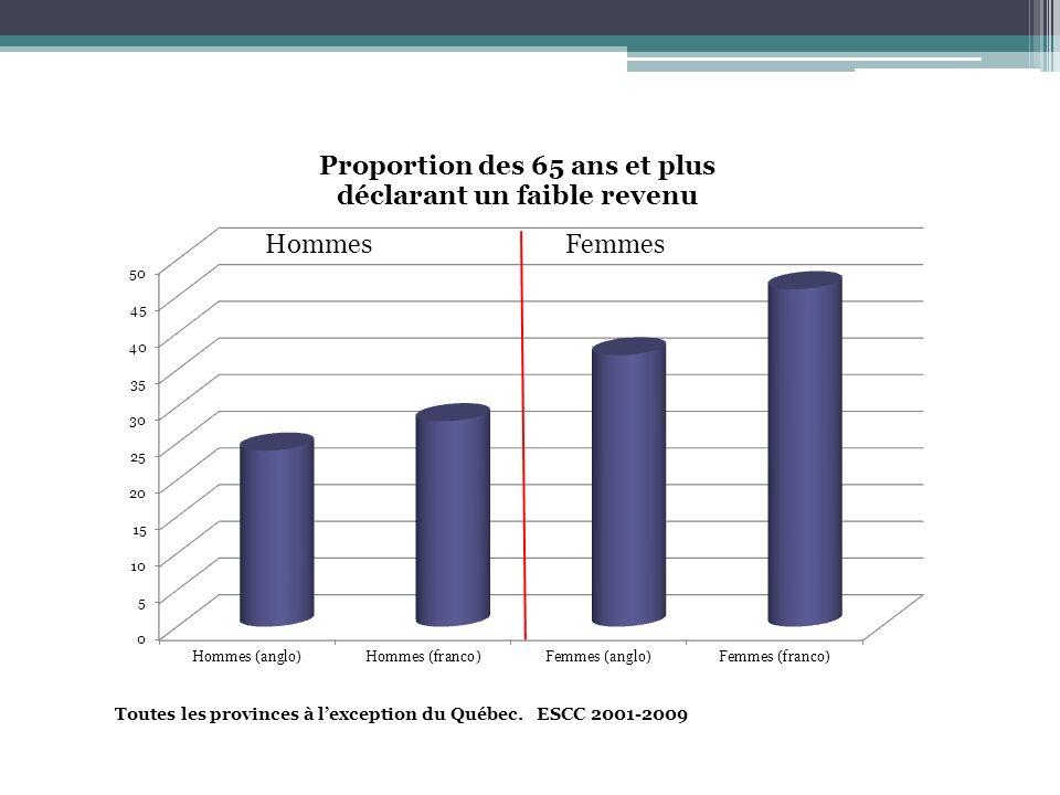 Toutes les provinces à l'exception du Québec. ESCC 2001-2009