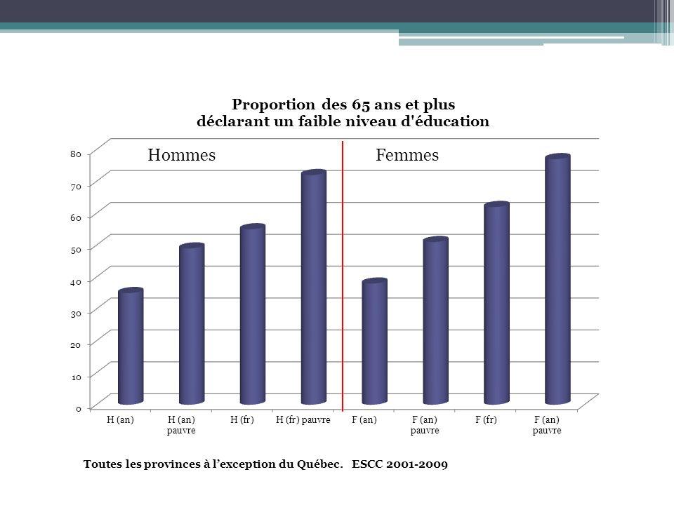 Hommes Femmes Toutes les provinces à l'exception du Québec. ESCC 2001-2009