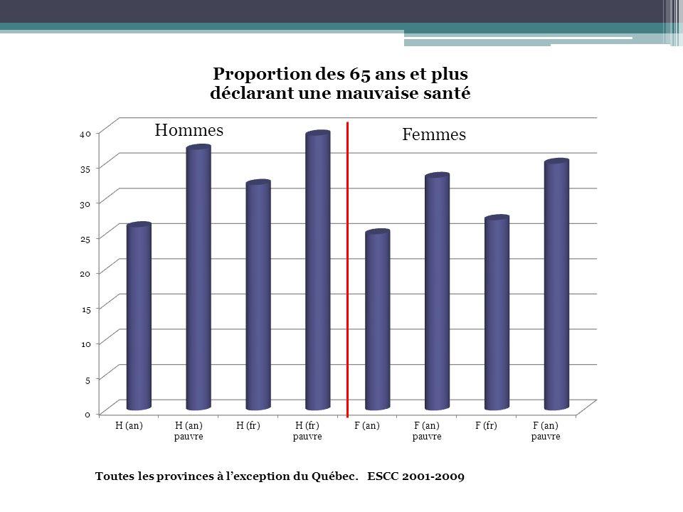 Femmes Toutes les provinces à l'exception du Québec. ESCC 2001-2009