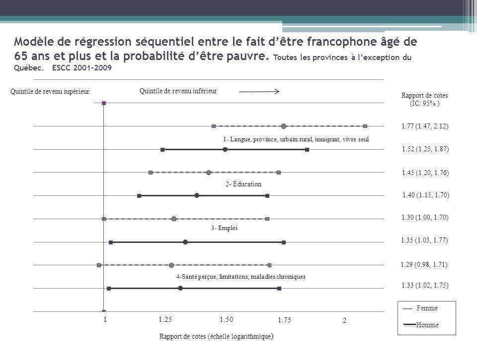 Modèle de régression séquentiel entre le fait d'être francophone âgé de 65 ans et plus et la probabilité d'être pauvre.
