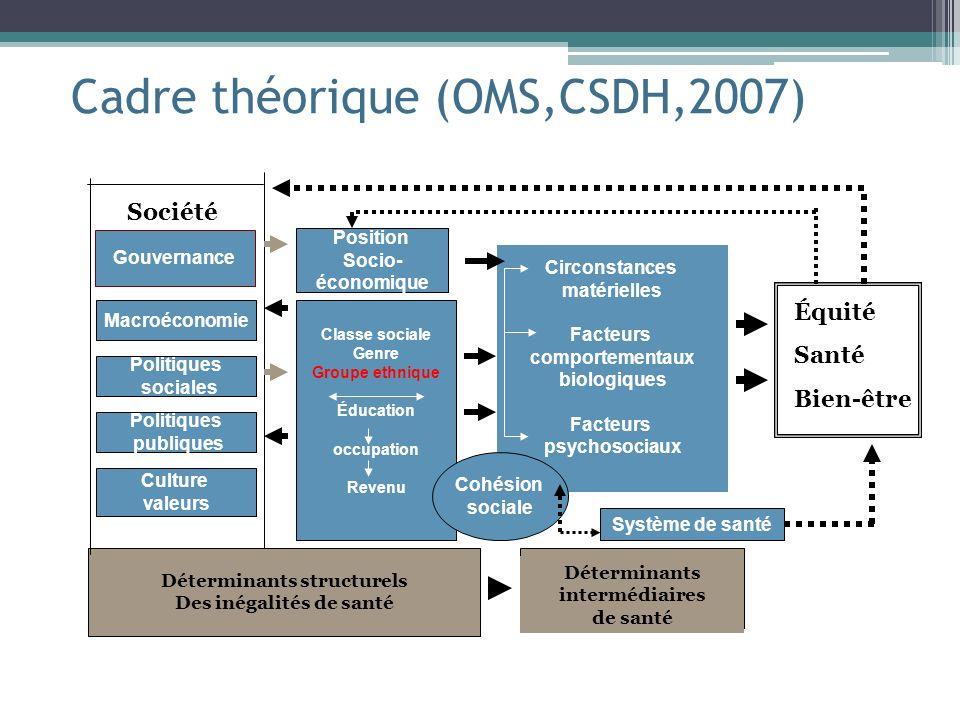 Cadre théorique (OMS,CSDH,2007)