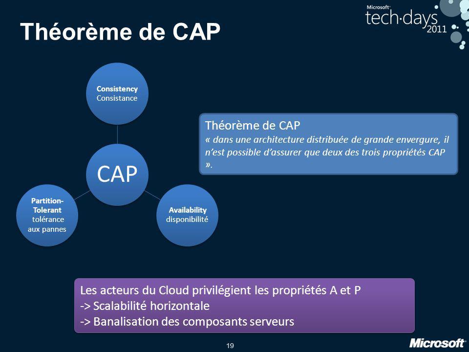 Théorème de CAP Théorème de CAP