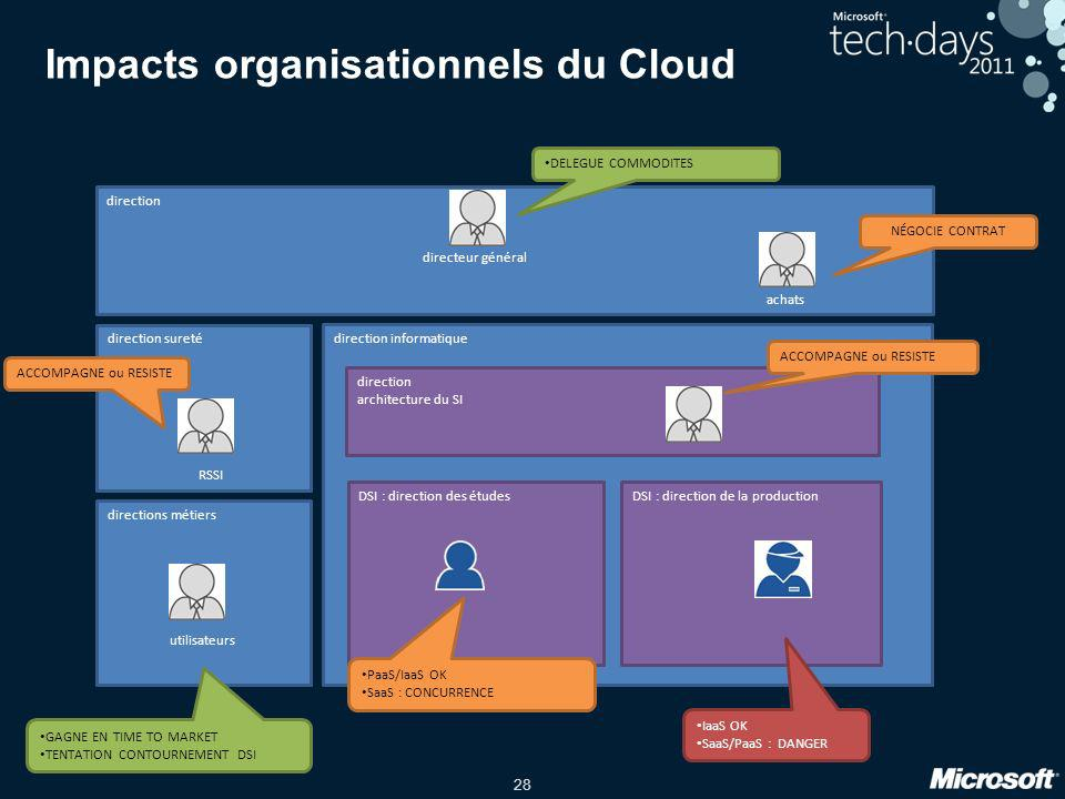 Impacts organisationnels du Cloud