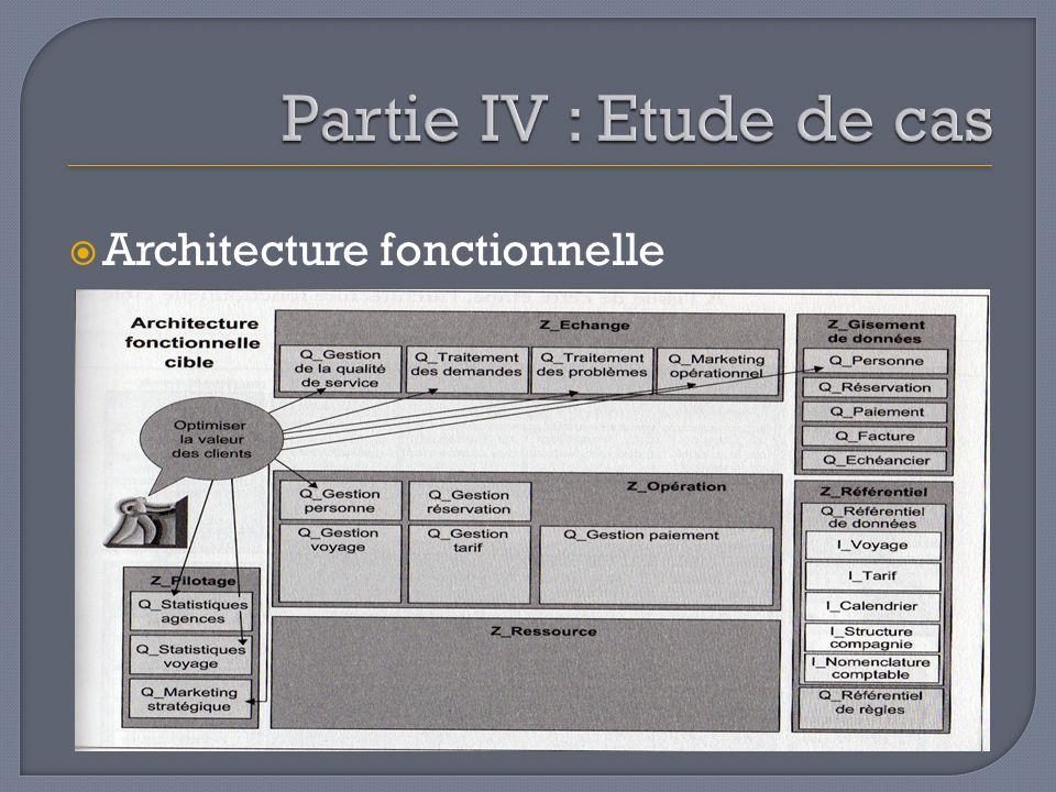 Partie IV : Etude de cas Architecture fonctionnelle