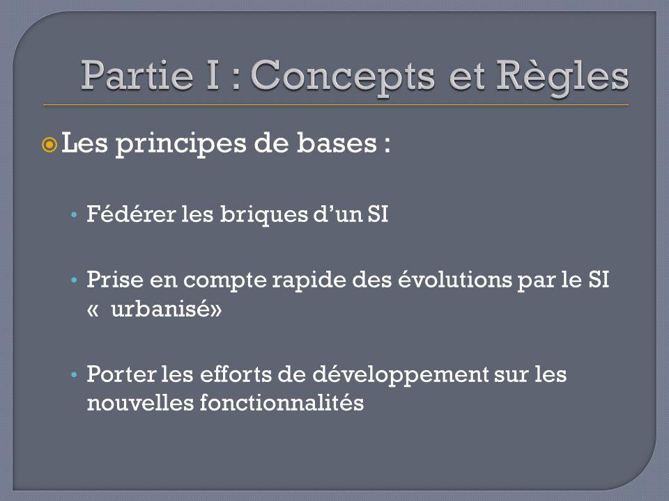 Partie I : Concepts et Règles