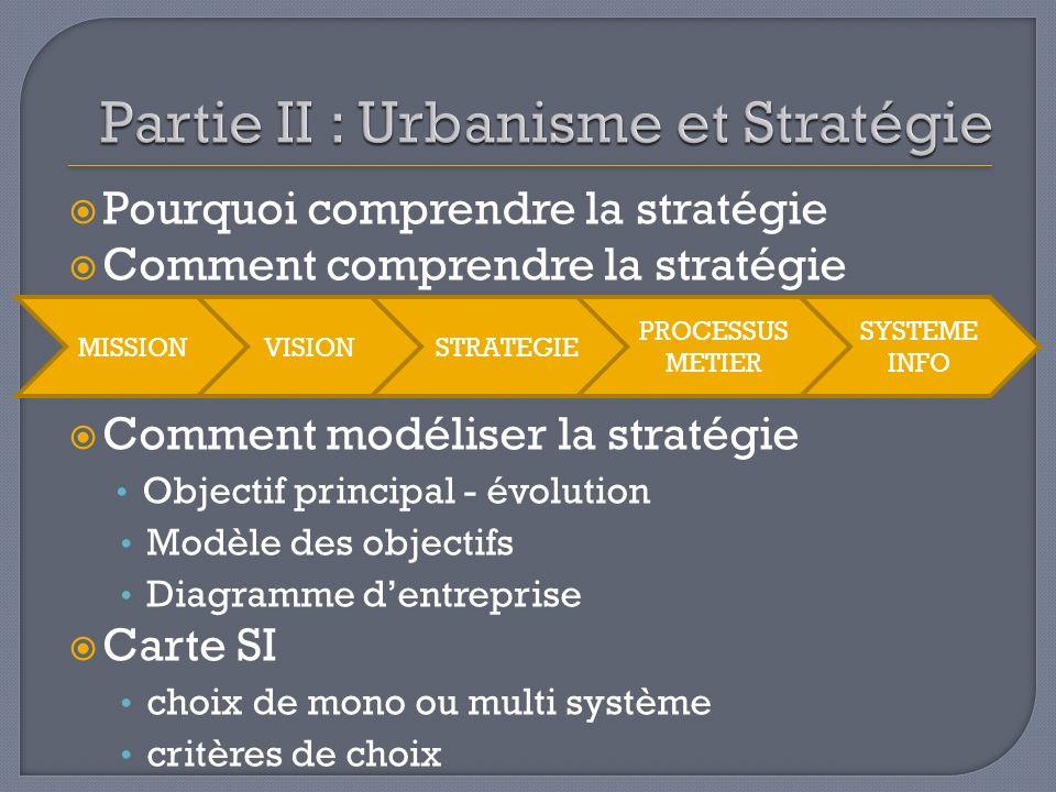 Partie II : Urbanisme et Stratégie