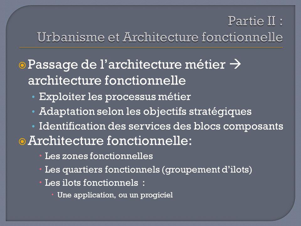 Partie II : Urbanisme et Architecture fonctionnelle
