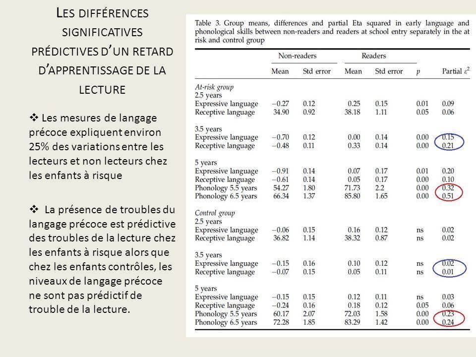 Les différences significatives prédictives d'un retard d'apprentissage de la lecture