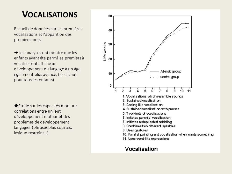 Vocalisations Recueil de données sur les premières vocalisations et l'apparition des premiers mots.