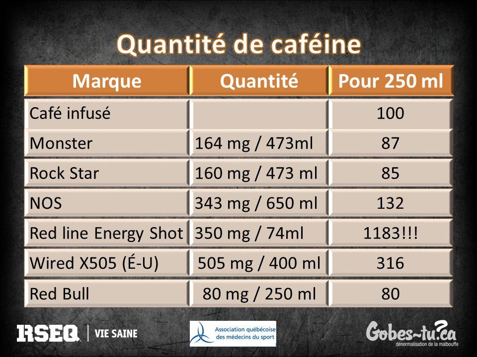 Quantité de caféine Marque Quantité Pour 250 ml Café infusé 100 80