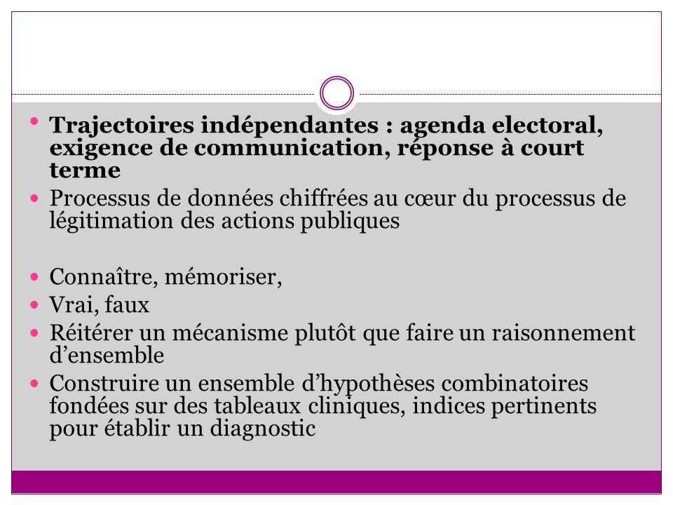 Trajectoires indépendantes : agenda electoral, exigence de communication, réponse à court terme