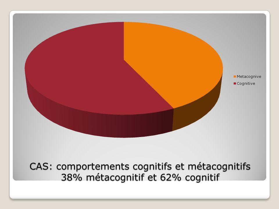 CAS: comportements cognitifs et métacognitifs 38% métacognitif et 62% cognitif