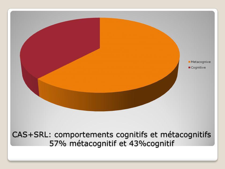 CAS+SRL: comportements cognitifs et métacognitifs 57% métacognitif et 43%cognitif