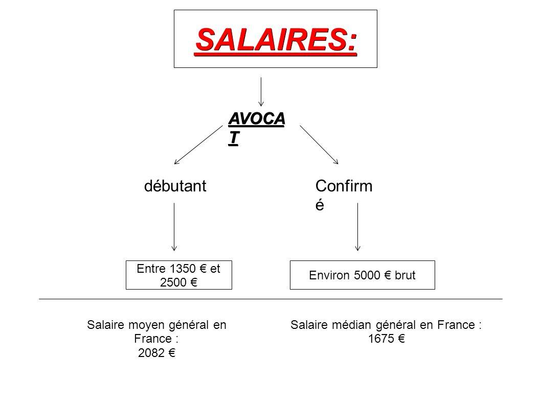 SALAIRES: AVOCAT débutant Confirmé Entre 1350 € et 2500 €