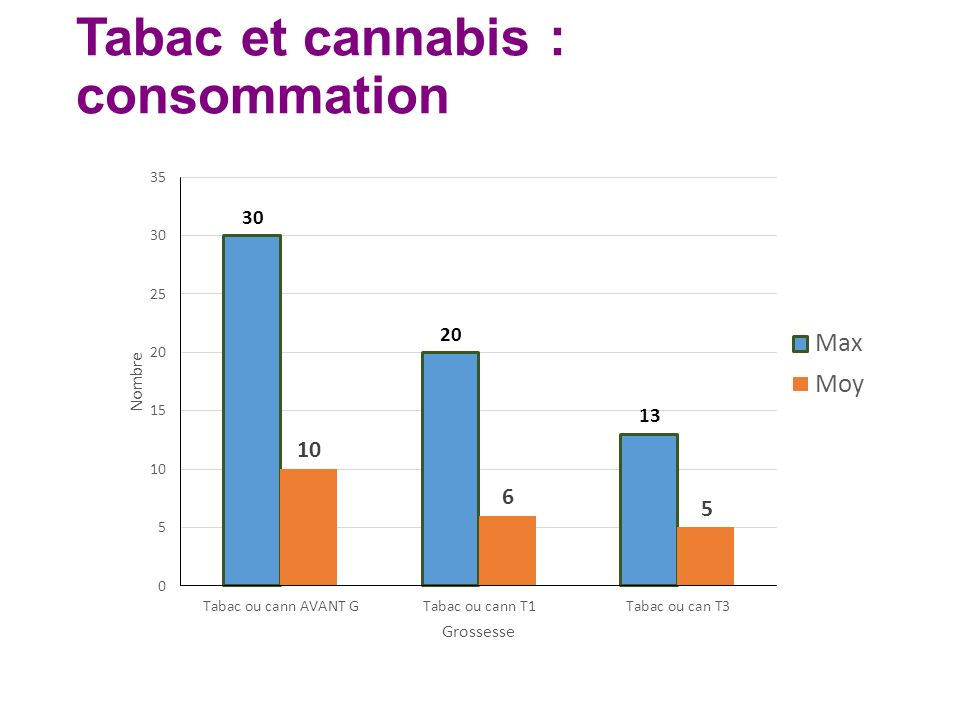 Tabac et cannabis : consommation