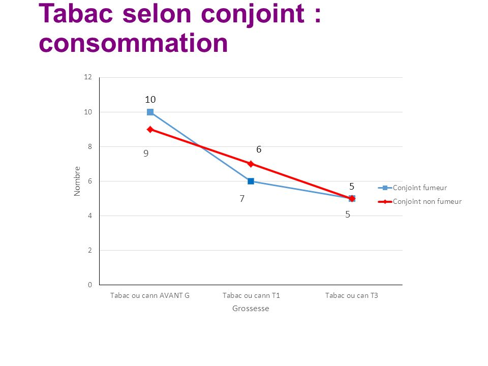 Tabac selon conjoint : consommation