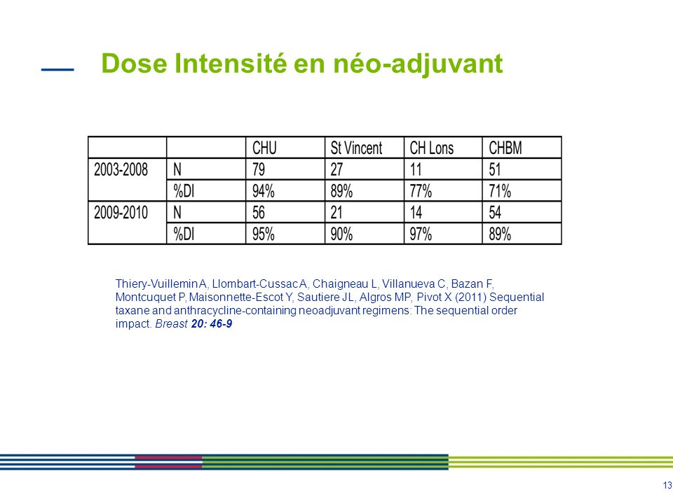 Dose Intensité en néo-adjuvant