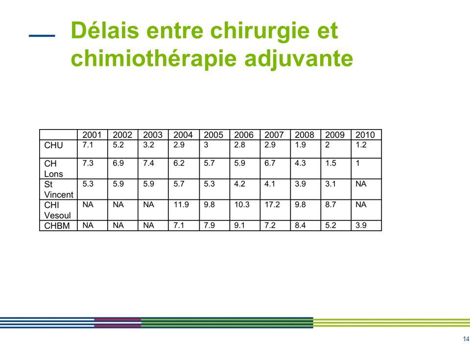 Délais entre chirurgie et chimiothérapie adjuvante