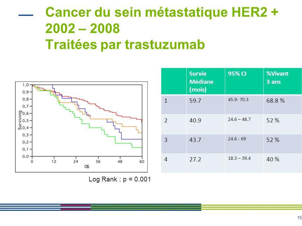 Cancer du sein métastatique HER2 + 2002 – 2008 Traitées par trastuzumab