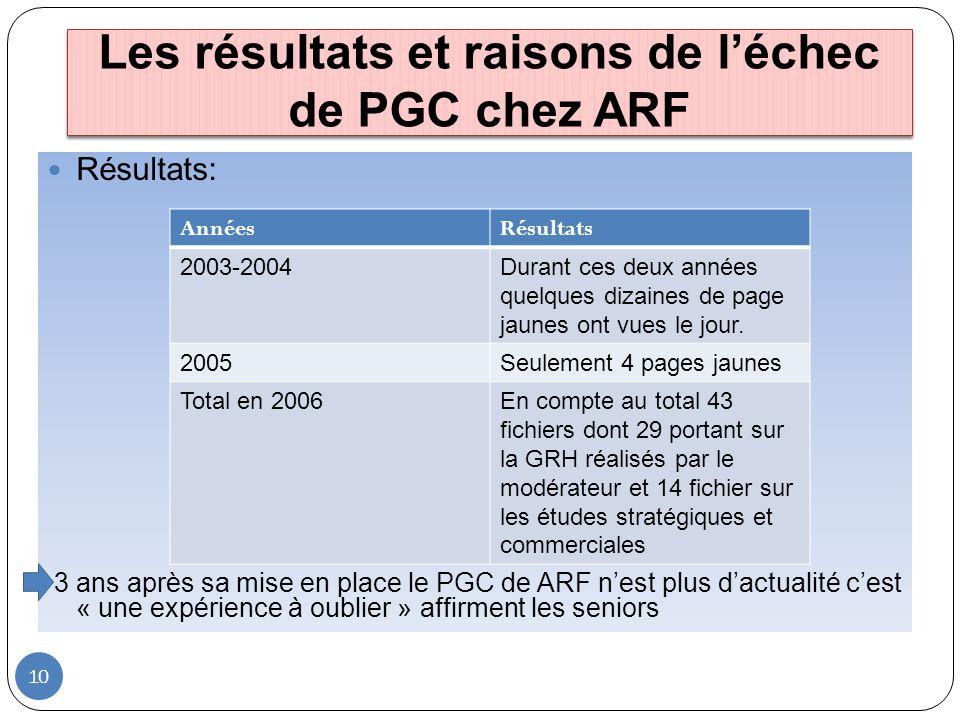 Les résultats et raisons de l'échec de PGC chez ARF