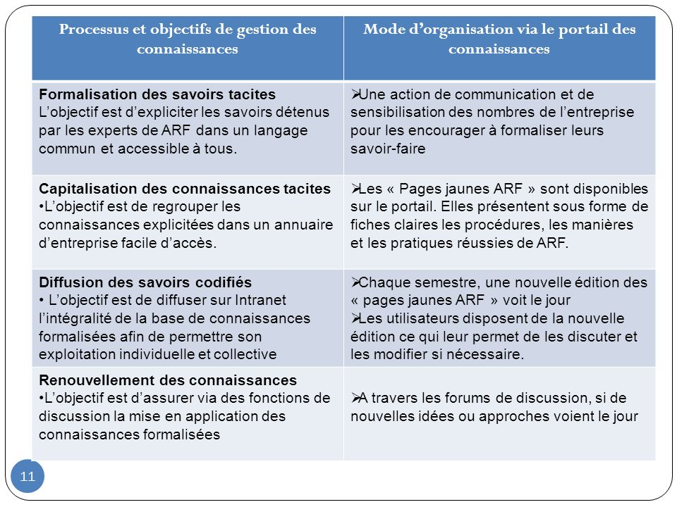 Processus et objectifs de gestion des connaissances