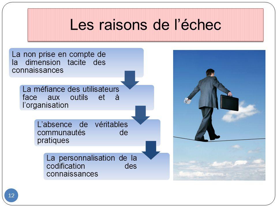 Les raisons de l'échec La non prise en compte de la dimension tacite des connaissances.