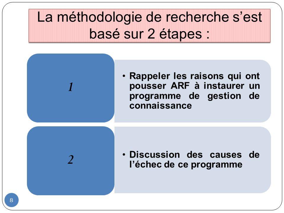 La méthodologie de recherche s'est basé sur 2 étapes :