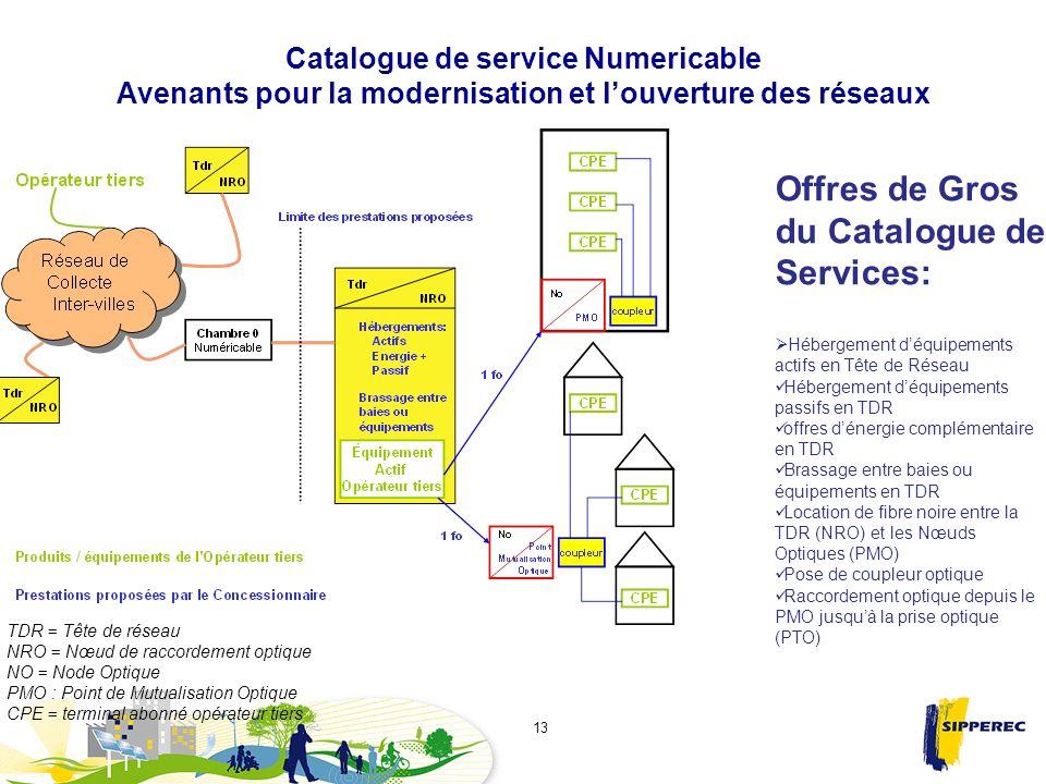 Offres de Gros du Catalogue de Services: