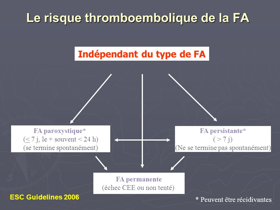 Le risque thromboembolique de la FA