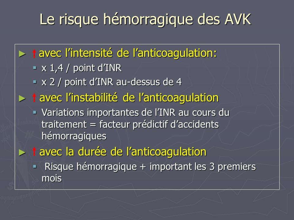 Le risque hémorragique des AVK