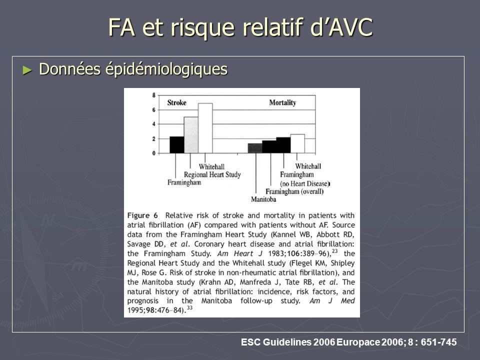 FA et risque relatif d'AVC