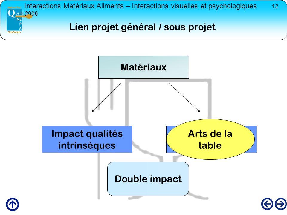 Lien projet général / sous projet