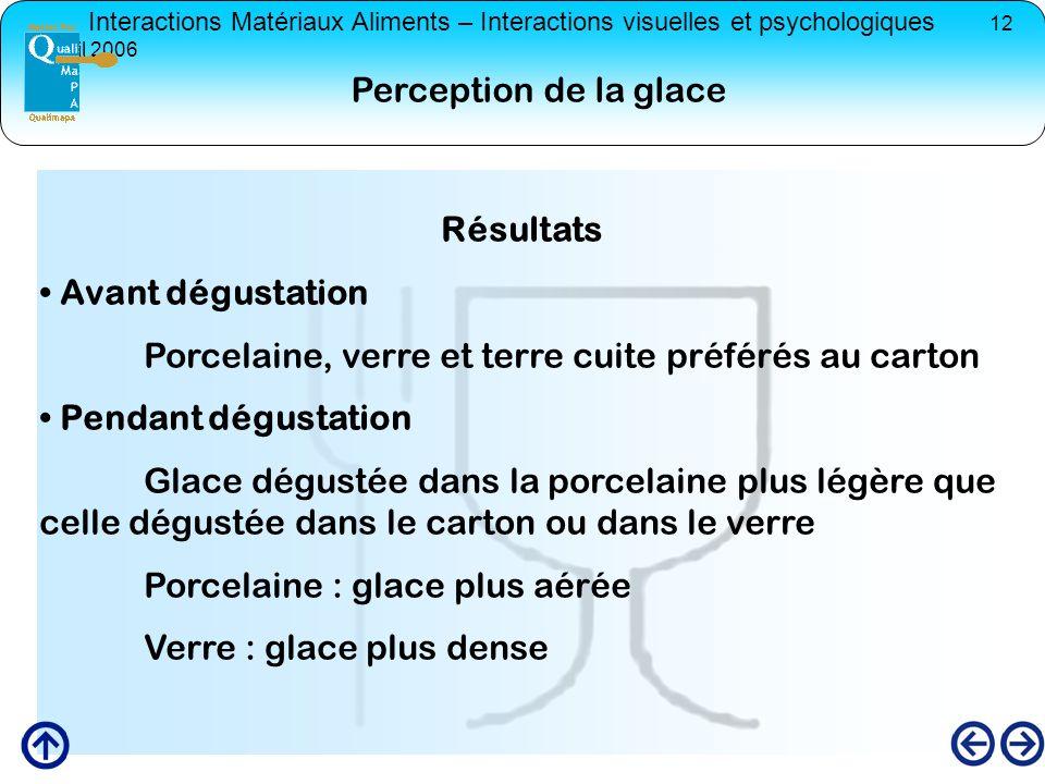 Perception de la glace Résultats. Avant dégustation. Porcelaine, verre et terre cuite préférés au carton.