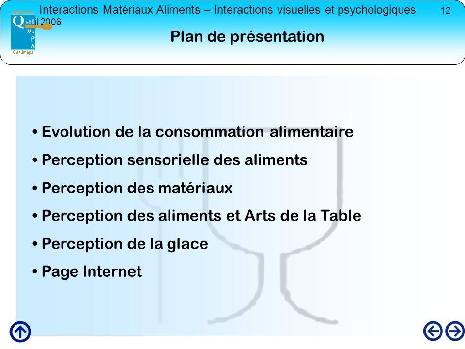 Plan de présentation Evolution de la consommation alimentaire. Perception sensorielle des aliments.