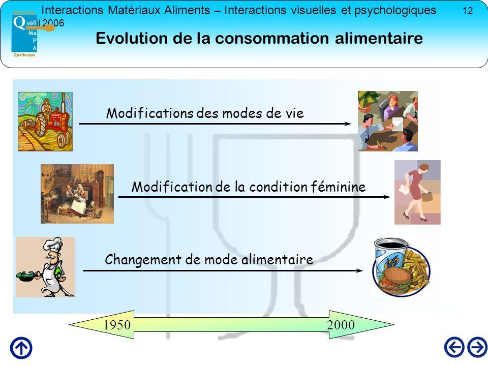 Evolution de la consommation alimentaire