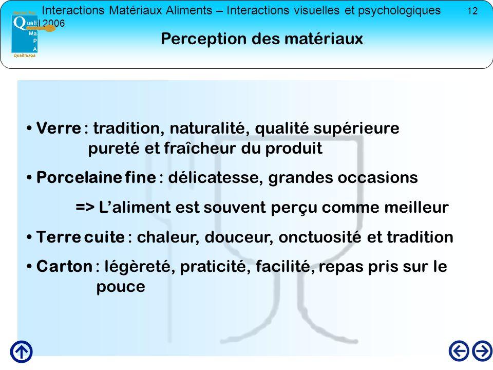 Perception des matériaux