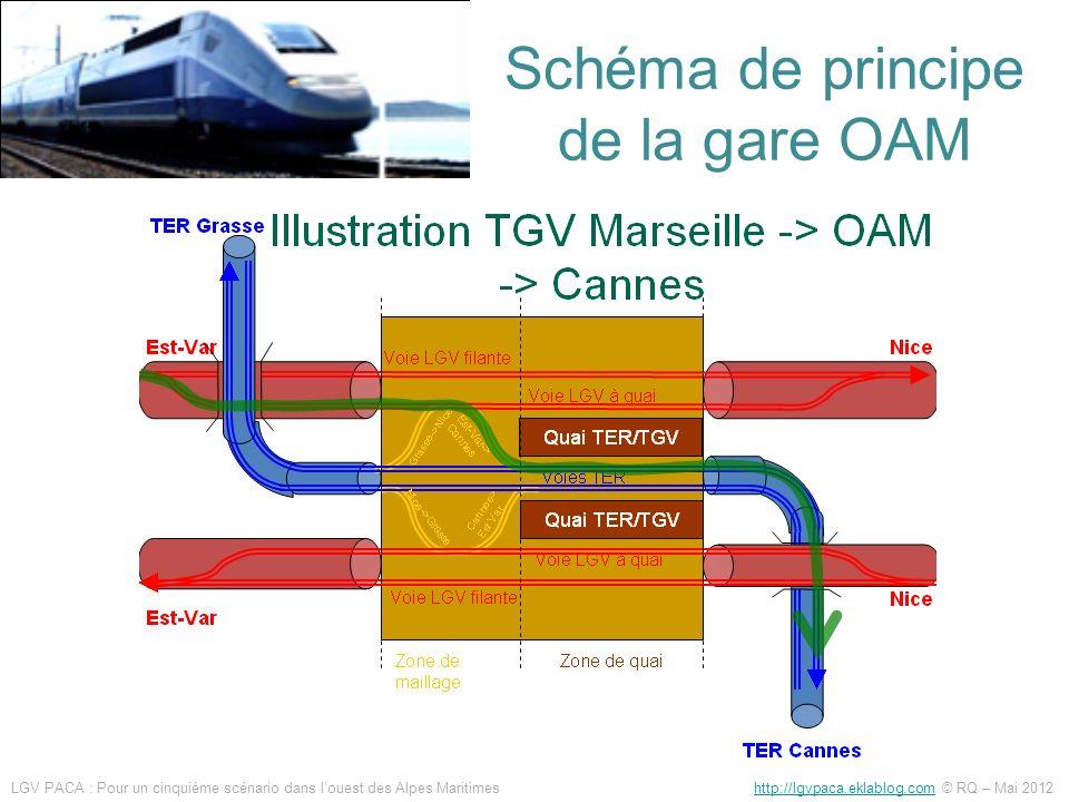 Schéma de principe de la gare OAM