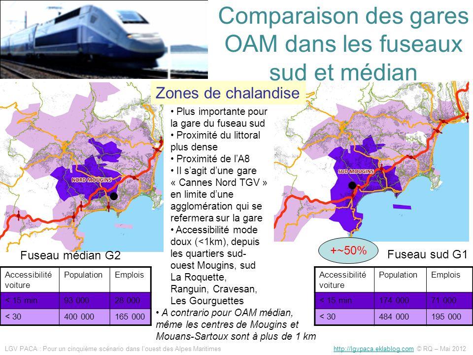 Comparaison des gares OAM dans les fuseaux sud et médian