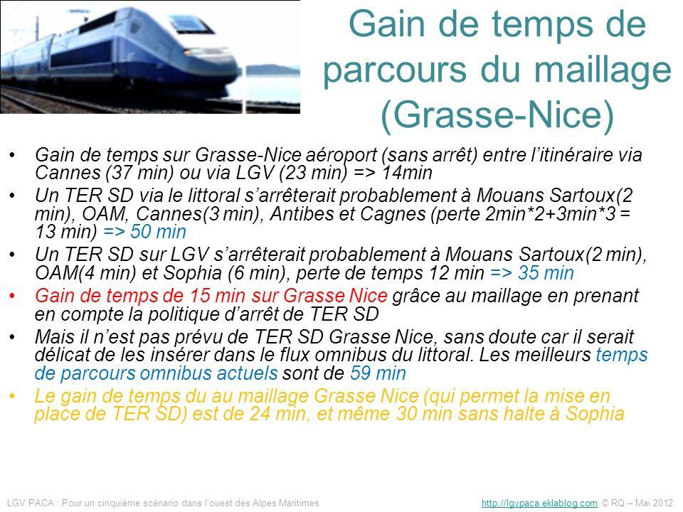 Gain de temps de parcours du maillage (Grasse-Nice)