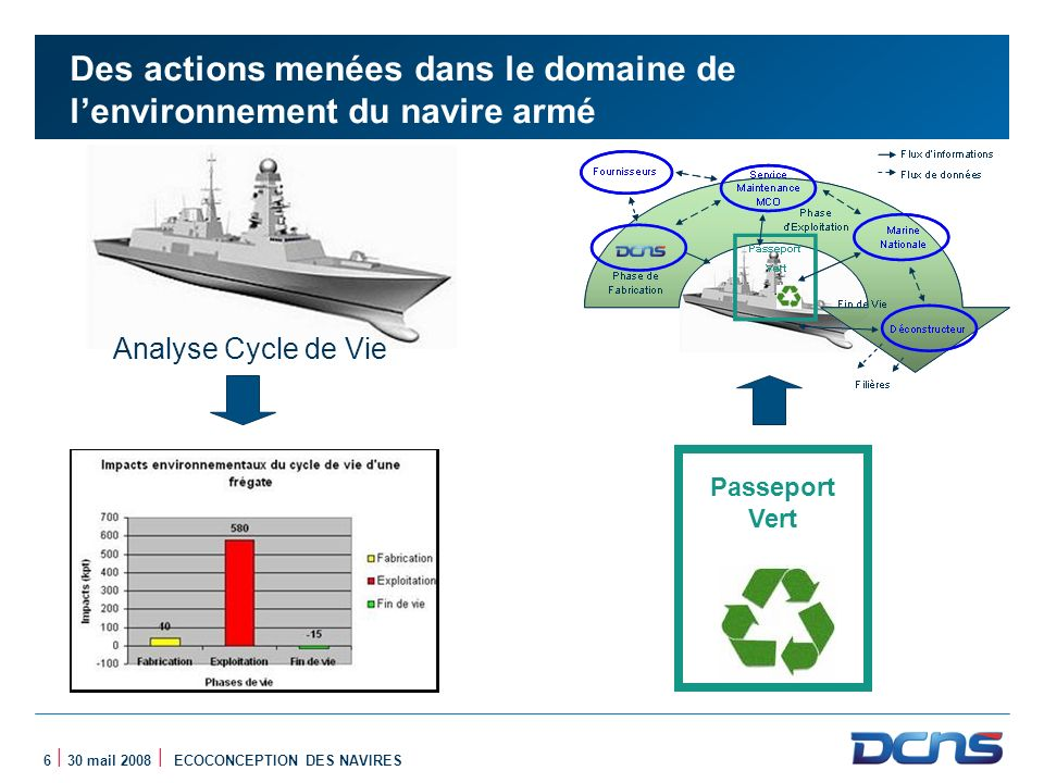 Des actions menées dans le domaine de l'environnement du navire armé