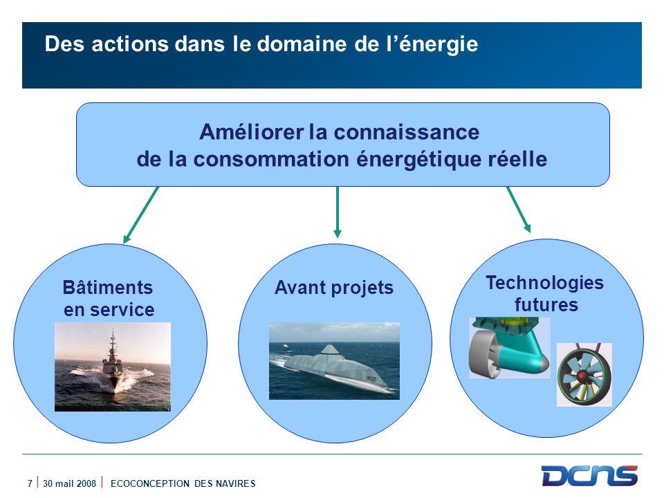 Des actions dans le domaine de l'énergie