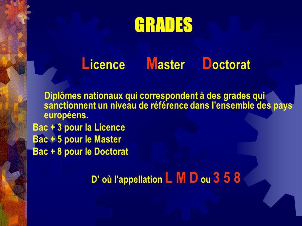 Licence Master Doctorat D' où l'appellation L M D ou 3 5 8