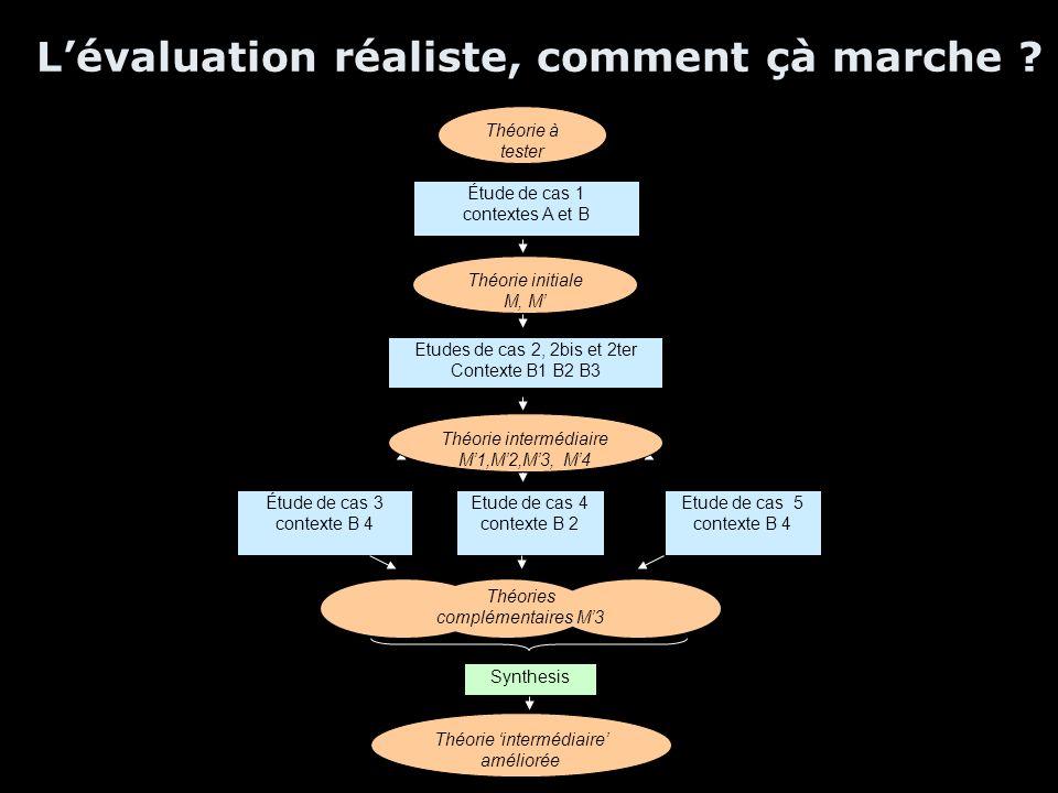 L'évaluation réaliste, comment çà marche